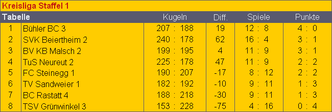 Kreisliga1_-_2.Spieltag_-_Tabelle