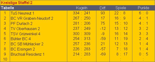 Kreisliga2_-_3.Spieltag_-_Tabelle