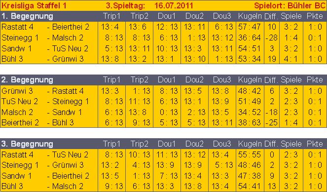 kr1-3-sp-tg-spieleabschluss