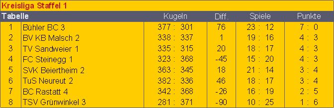 kr1-3-sp-tg-tabelleabschluss