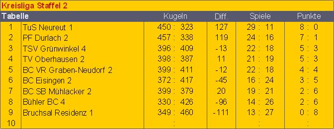 kr2-4-sp-tg-tabelleabschluss
