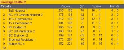 tabelle-kr2-02-sp-tg_